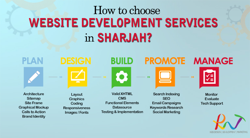 Website Development Company in Sharjah