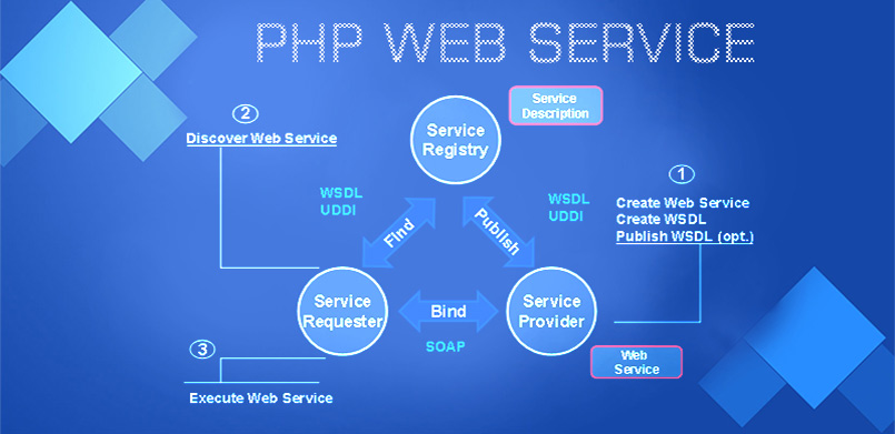 PHP web services